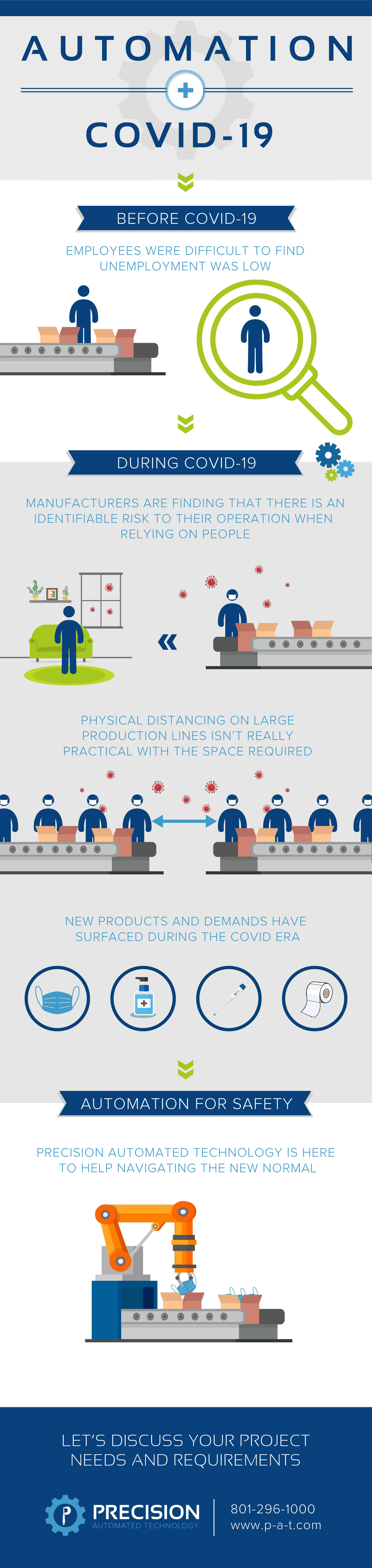 Automation During Covid-19 Infographic